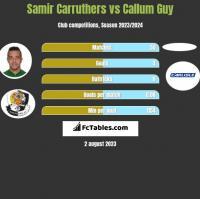 Samir Carruthers vs Callum Guy h2h player stats