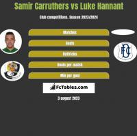 Samir Carruthers vs Luke Hannant h2h player stats
