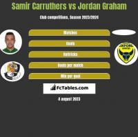 Samir Carruthers vs Jordan Graham h2h player stats
