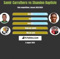 Samir Carruthers vs Shandon Baptiste h2h player stats