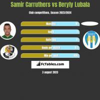 Samir Carruthers vs Beryly Lubala h2h player stats