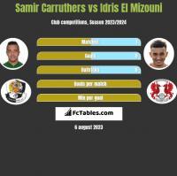 Samir Carruthers vs Idris El Mizouni h2h player stats