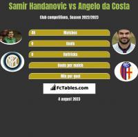 Samir Handanovic vs Angelo da Costa h2h player stats