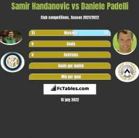 Samir Handanovic vs Daniele Padelli h2h player stats