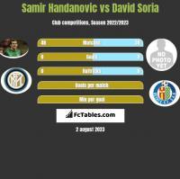 Samir Handanovic vs David Soria h2h player stats