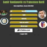 Samir Handanovic vs Francesco Bardi h2h player stats