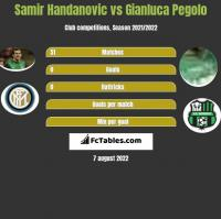 Samir Handanovic vs Gianluca Pegolo h2h player stats