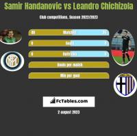 Samir Handanovic vs Leandro Chichizola h2h player stats