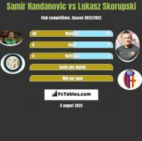 Samir Handanovic vs Lukasz Skorupski h2h player stats