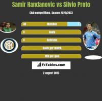 Samir Handanovic vs Silvio Proto h2h player stats