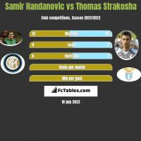Samir Handanovic vs Thomas Strakosha h2h player stats