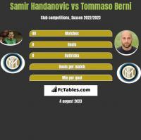 Samir Handanovic vs Tommaso Berni h2h player stats