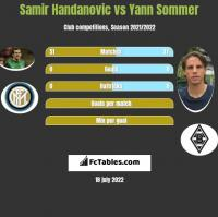 Samir Handanovic vs Yann Sommer h2h player stats