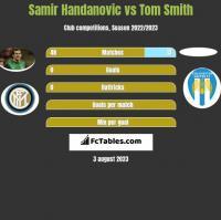 Samir Handanovic vs Tom Smith h2h player stats