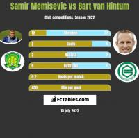 Samir Memisevic vs Bart van Hintum h2h player stats