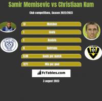 Samir Memisevic vs Christiaan Kum h2h player stats