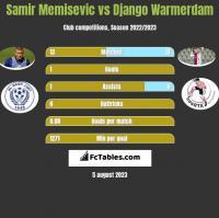 Samir Memisevic vs Django Warmerdam h2h player stats