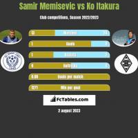 Samir Memisevic vs Ko Itakura h2h player stats