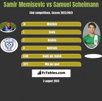 Samir Memisevic vs Samuel Scheimann h2h player stats