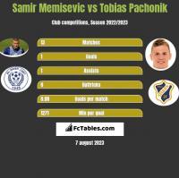 Samir Memisevic vs Tobias Pachonik h2h player stats