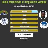 Samir Memisevic vs Deyovaisio Zeefuik h2h player stats