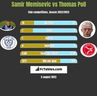 Samir Memisevic vs Thomas Poll h2h player stats
