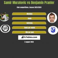 Samir Muratovic vs Benjamin Pranter h2h player stats