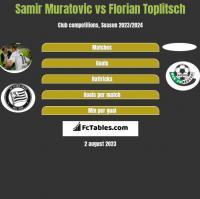 Samir Muratovic vs Florian Toplitsch h2h player stats