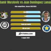 Samir Muratovic vs Juan Dominguez Lamas h2h player stats