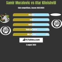 Samir Muratovic vs Otar Kiteishvili h2h player stats