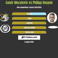 Samir Muratovic vs Philipp Huspek h2h player stats