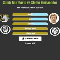 Samir Muratovic vs Stefan Hierlaender h2h player stats