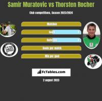 Samir Muratovic vs Thorsten Rocher h2h player stats