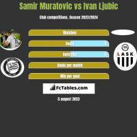 Samir Muratovic vs Ivan Ljubic h2h player stats