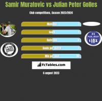 Samir Muratovic vs Julian Peter Golles h2h player stats