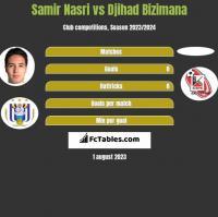 Samir Nasri vs Djihad Bizimana h2h player stats