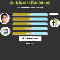 Samir Nasri vs Elias Cobbaut h2h player stats