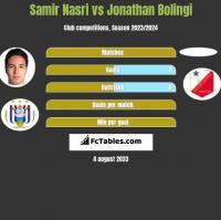 Samir Nasri vs Jonathan Bolingi h2h player stats