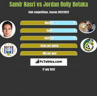 Samir Nasri vs Jordan Rolly Botaka h2h player stats