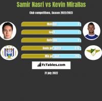 Samir Nasri vs Kevin Mirallas h2h player stats