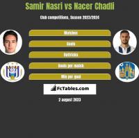 Samir Nasri vs Nacer Chadli h2h player stats