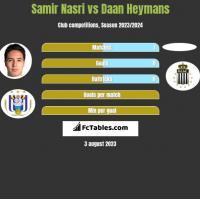 Samir Nasri vs Daan Heymans h2h player stats