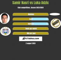 Samir Nasri vs Luka Adzic h2h player stats