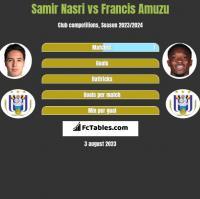Samir Nasri vs Francis Amuzu h2h player stats