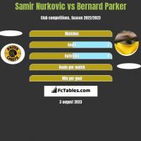 Samir Nurkovic vs Bernard Parker h2h player stats