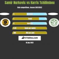 Samir Nurkovic vs Harris Tchilimbou h2h player stats