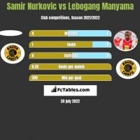 Samir Nurkovic vs Lebogang Manyama h2h player stats