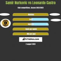 Samir Nurkovic vs Leonardo Castro h2h player stats