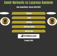 Samir Nurkovic vs Lazarous Kambole h2h player stats