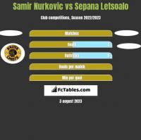 Samir Nurkovic vs Sepana Letsoalo h2h player stats